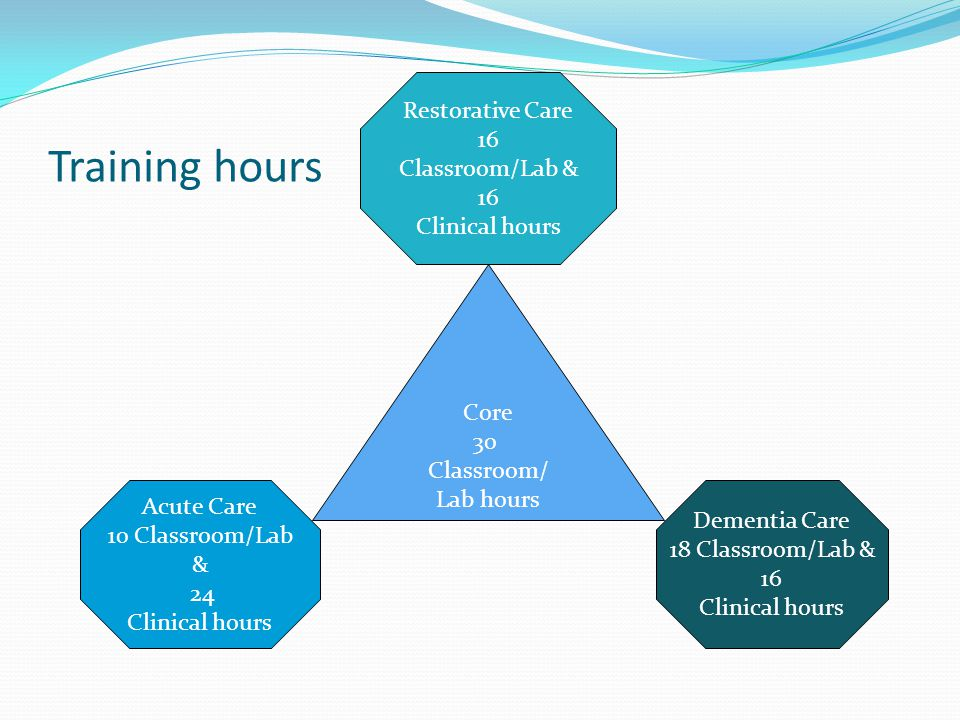 Training hours Restorative Care 16 Classroom/Lab & 16 Clinical hours