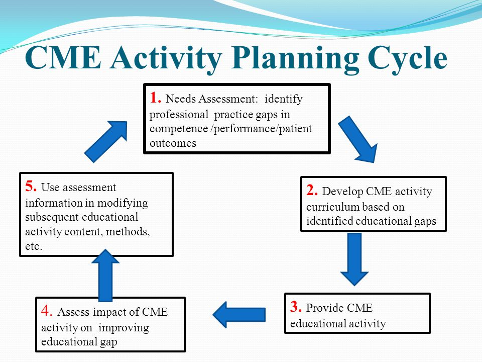 CME Activity Planning Cycle