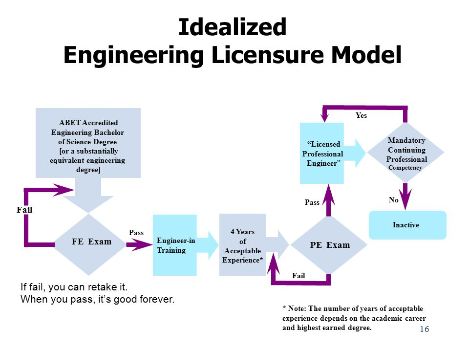Idealized Engineering Licensure Model equivalent engineering