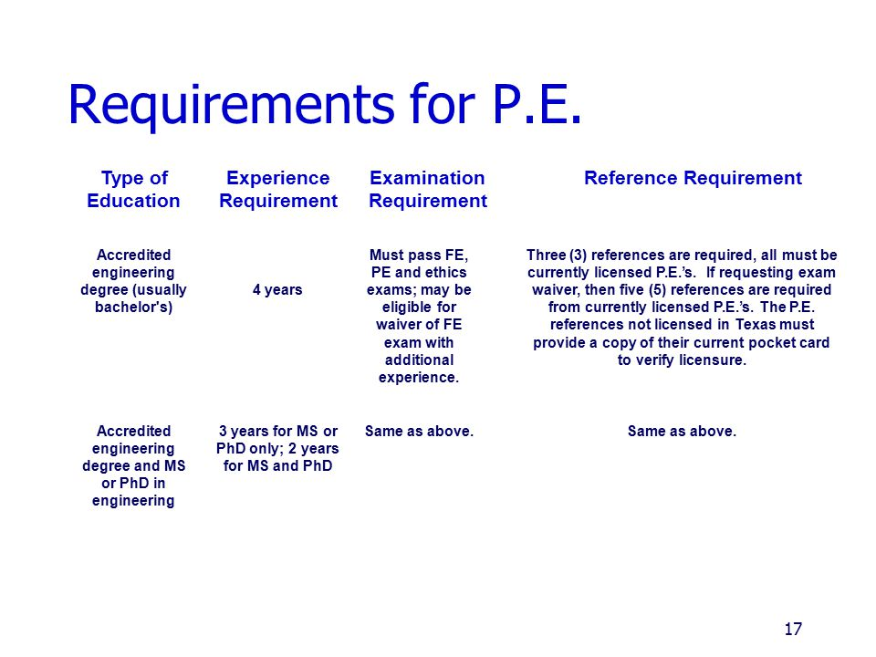 Requirements for P.E. Type of Education Experience Requirement