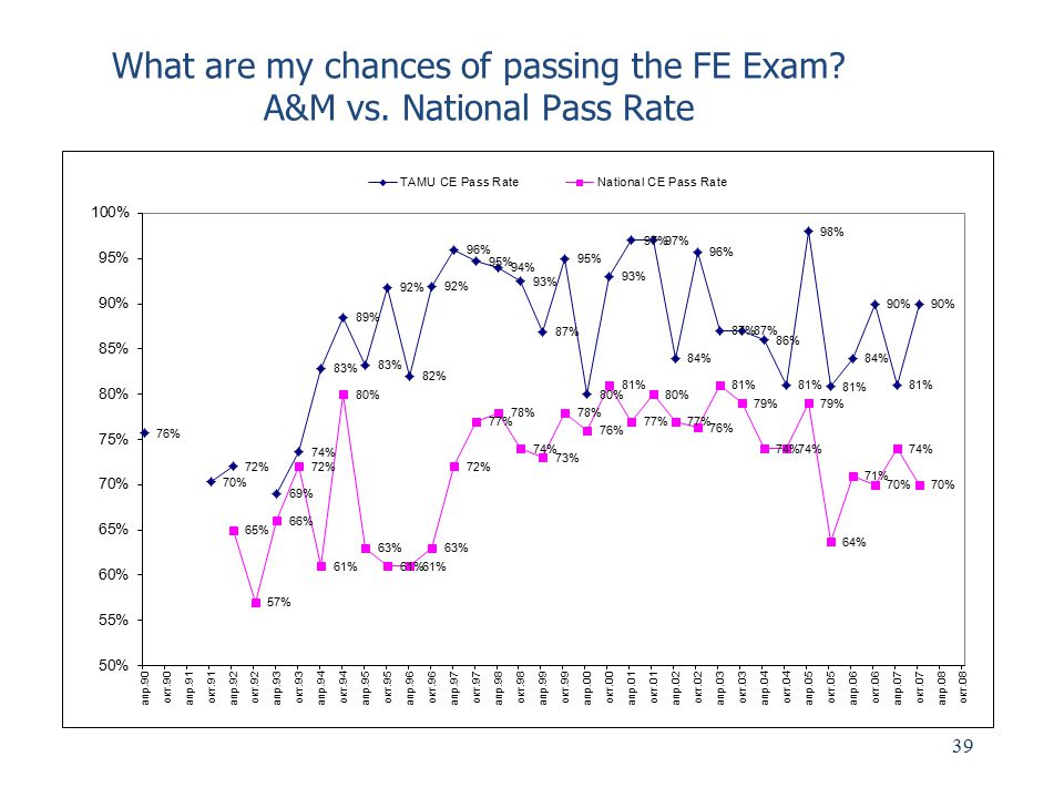 What are my chances of passing the FE Exam A&M vs. National Pass Rate
