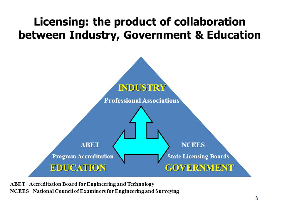 Licensing: the product of collaboration between Industry, Government & Education