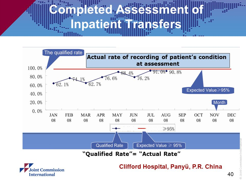 Completed Assessment of Inpatient Transfers