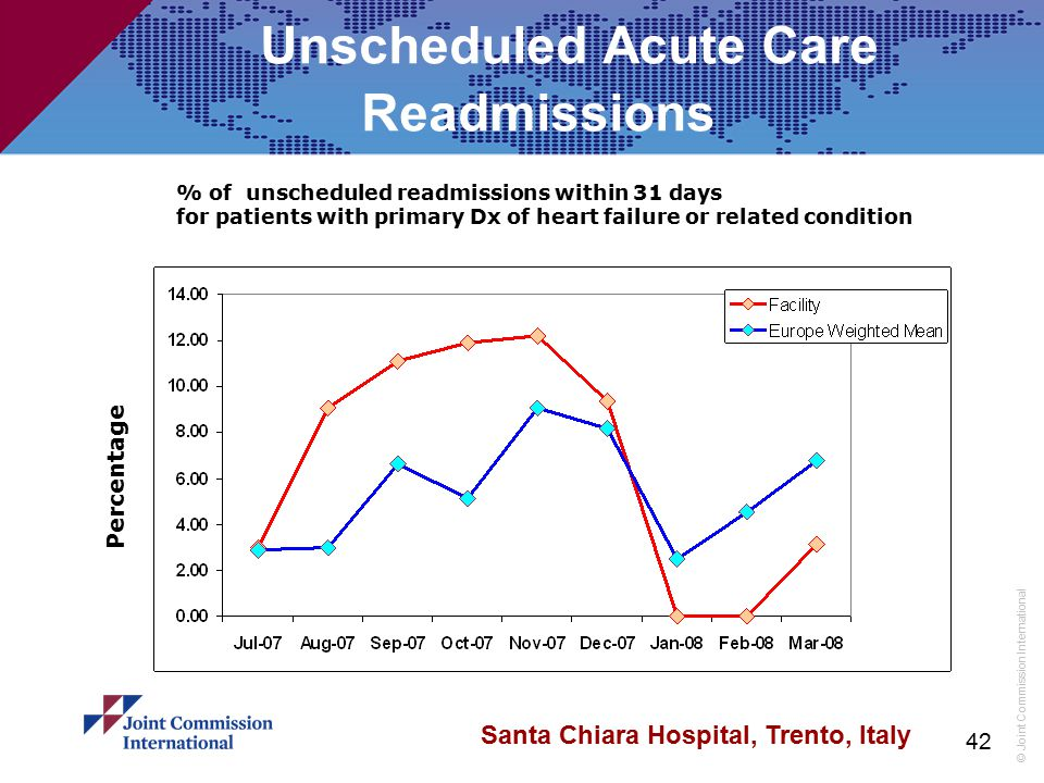 Unscheduled Acute Care Readmissions