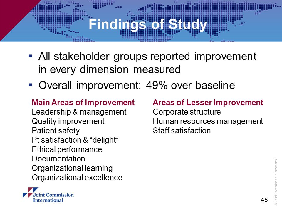 Findings of Study All stakeholder groups reported improvement in every dimension measured. Overall improvement: 49% over baseline.