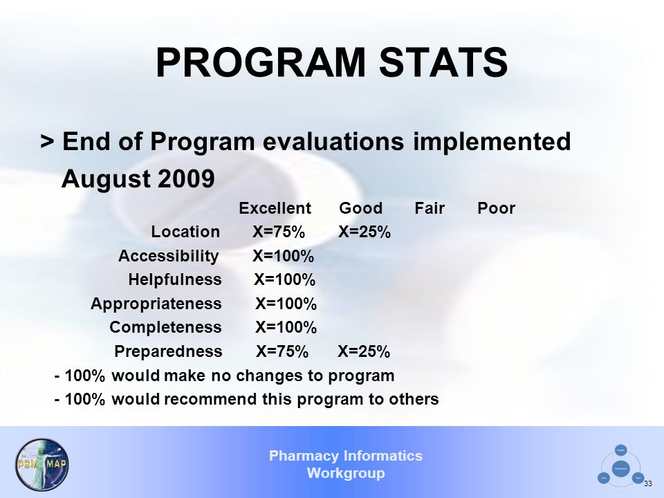 PROGRAM STATS > End of Program evaluations implemented August 2009