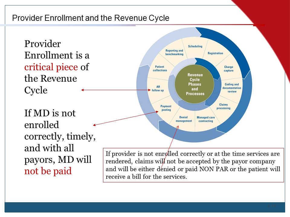 Provider Enrollment is a critical piece of the Revenue Cycle
