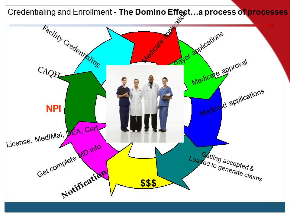 Credentialing and Enrollment - The Domino Effect…a process of processes