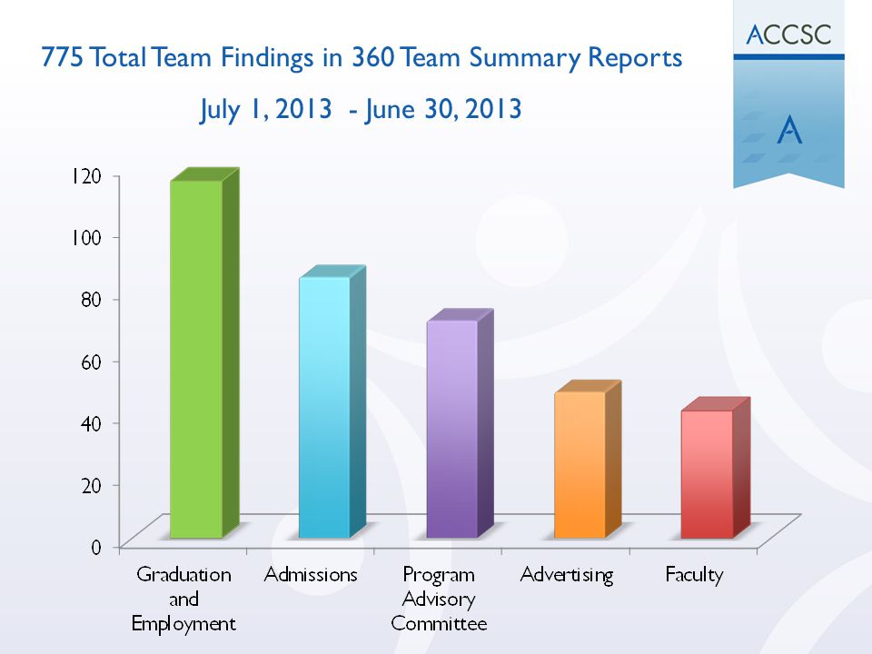 775 Total Team Findings in 360 Team Summary Reports