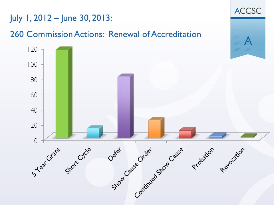 July 1, 2012 – June 30, 2013: 260 Commission Actions: Renewal of Accreditation