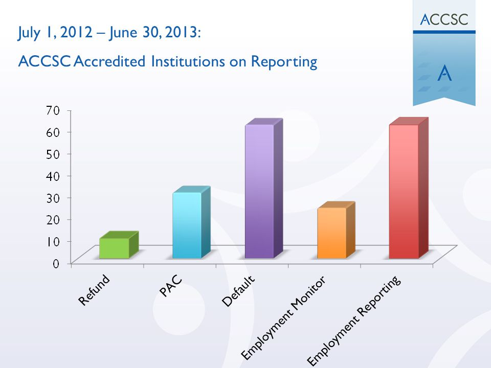 July 1, 2012 – June 30, 2013: ACCSC Accredited Institutions on Reporting