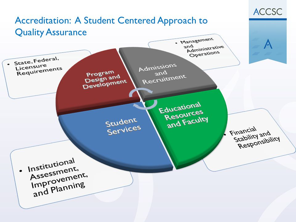 Accreditation: A Student Centered Approach to Quality Assurance