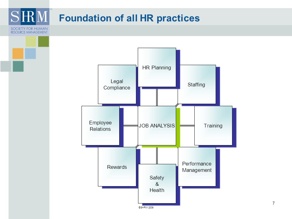 Foundation of all HR practices