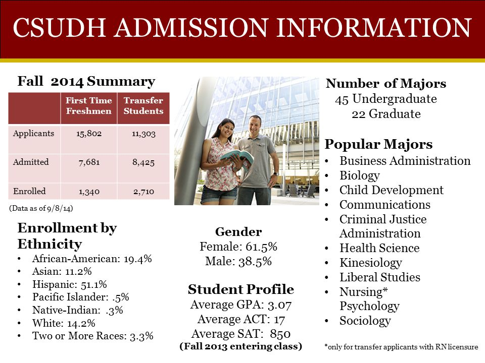 CSUDH ADMISSION INFORMATION