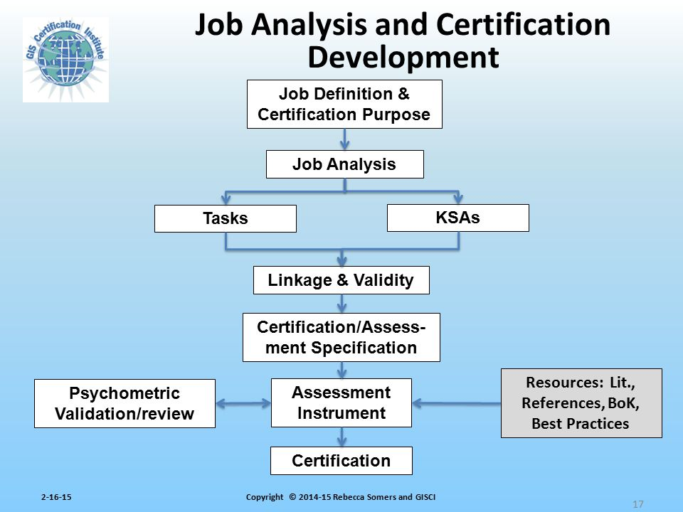 Job Analysis and Certification Development