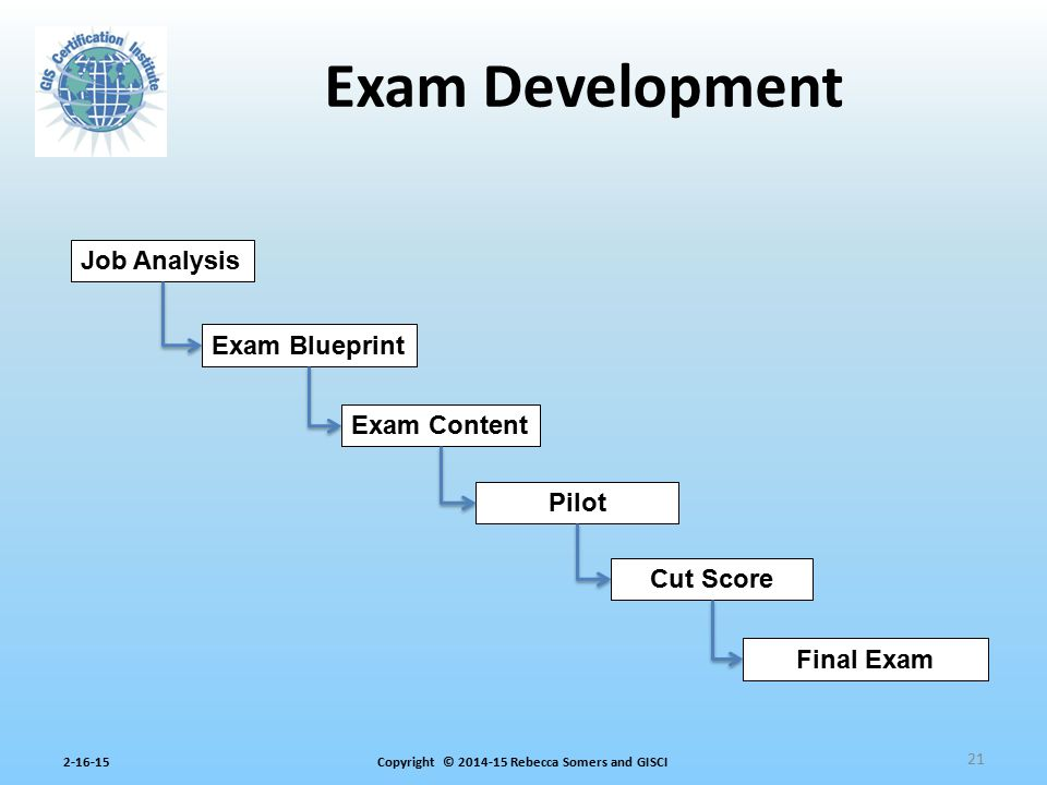 Exam Development Job Analysis Exam Blueprint Exam Content Pilot
