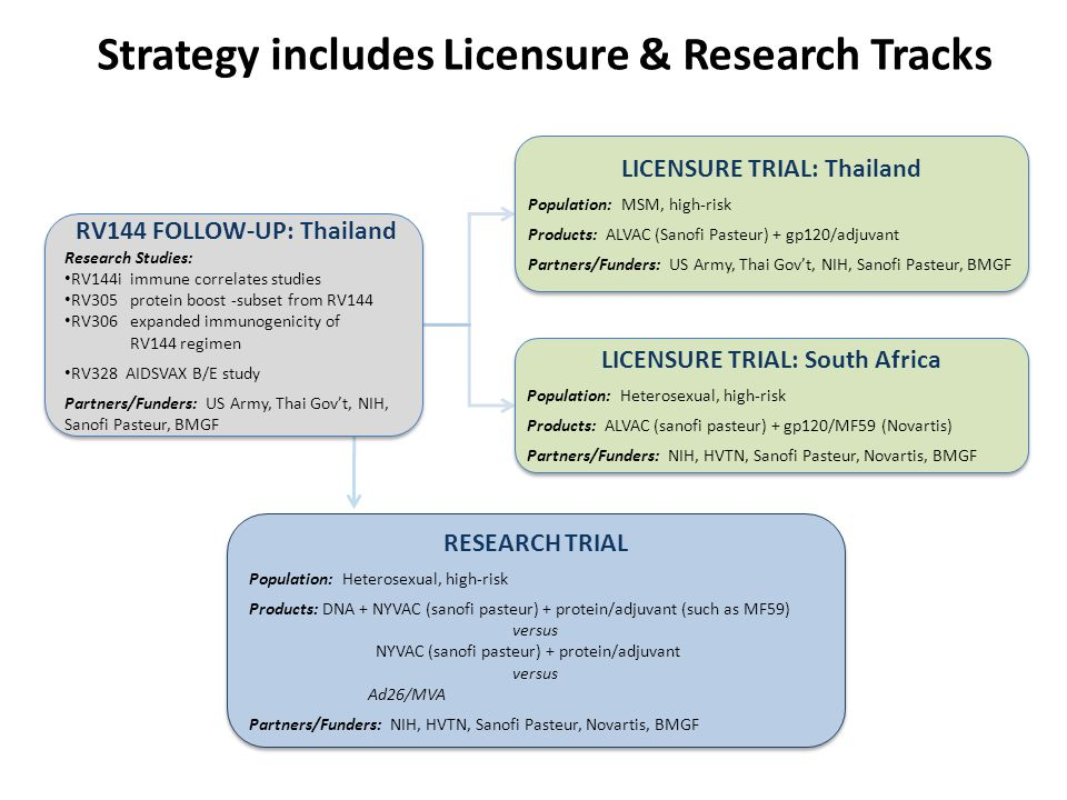 Strategy includes Licensure & Research Tracks