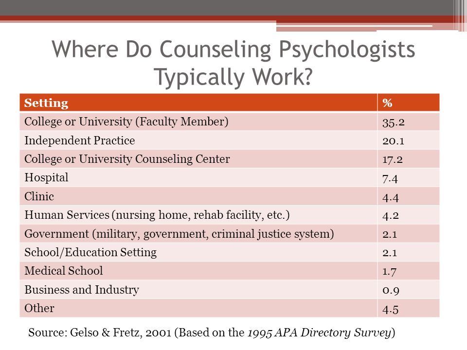 Where Do Counseling Psychologists Typically Work