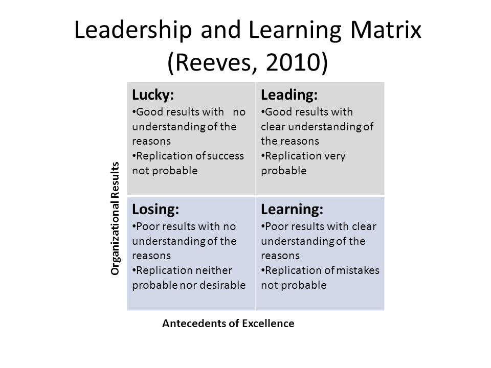 Leadership and Learning Matrix (Reeves, 2010)