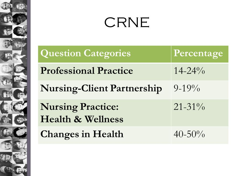 CRNE Question Categories Percentage Professional Practice 14-24%