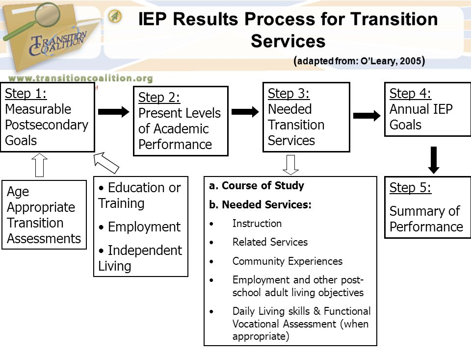 IEP Results Process for Transition Services