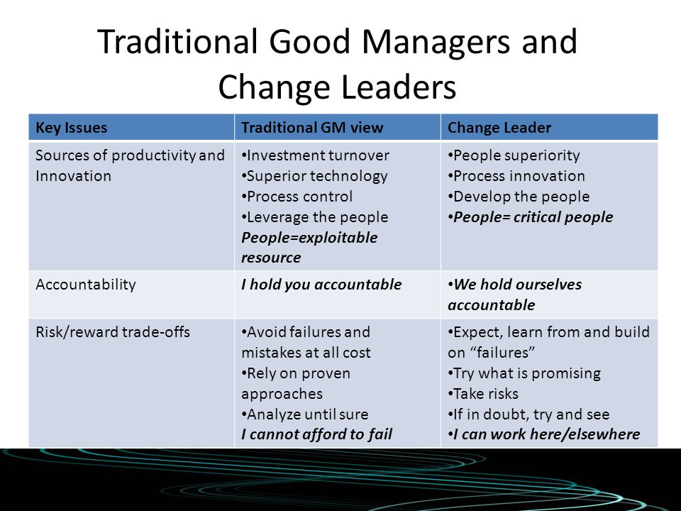 Traditional Good Managers and Change Leaders