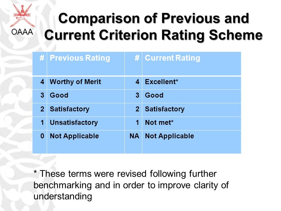 Comparison of Previous and Current Criterion Rating Scheme