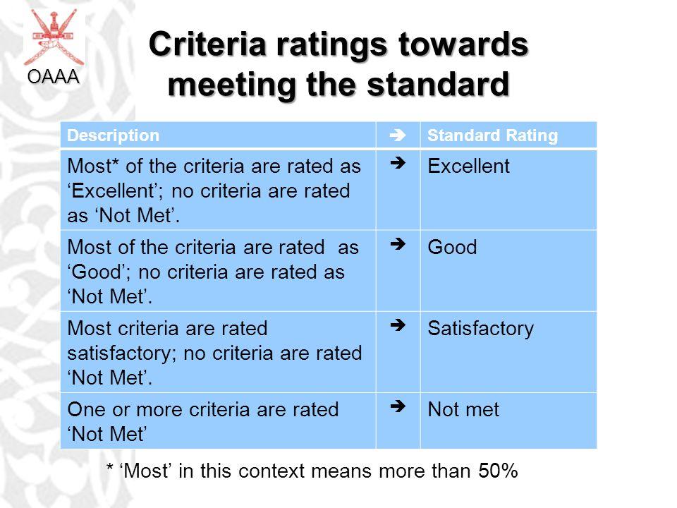 Criteria ratings towards meeting the standard