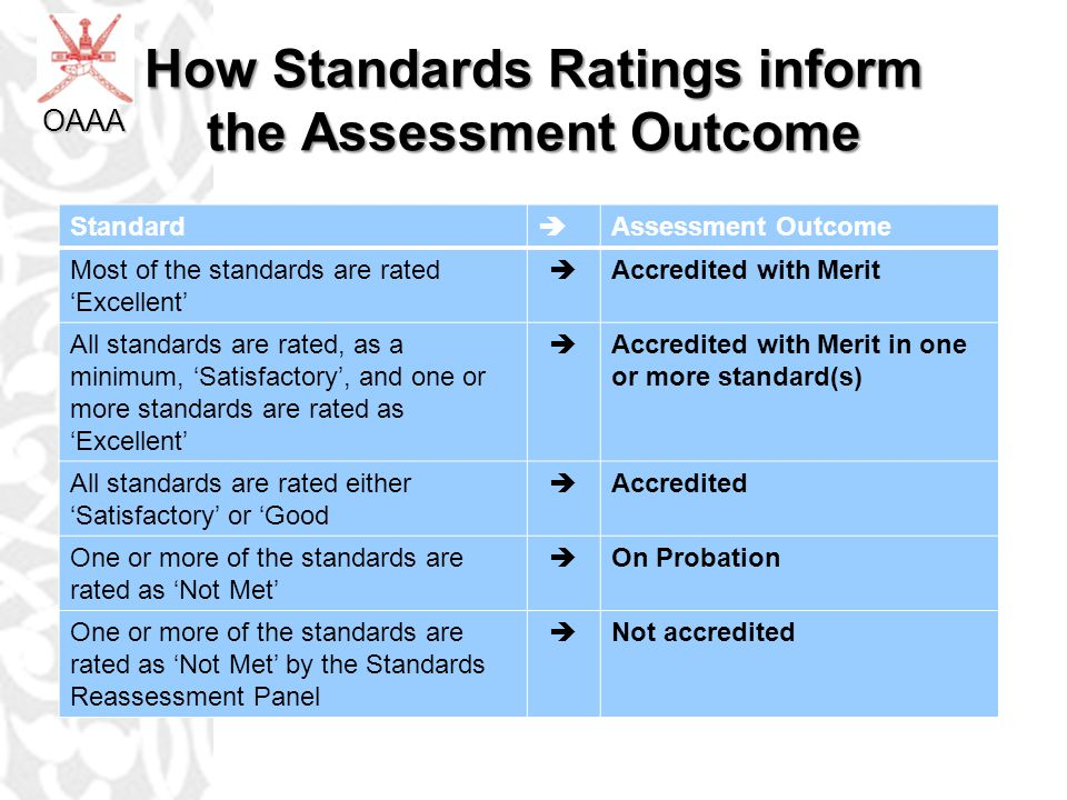 How Standards Ratings inform the Assessment Outcome