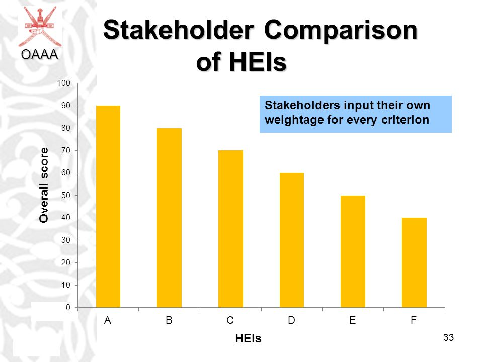 Stakeholder Comparison of HEIs