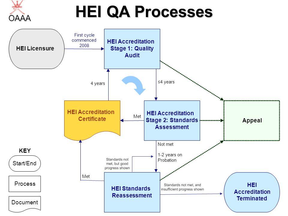 HEI QA Processes OAAA HEI Licensure HEI Accreditation Stage 1 :