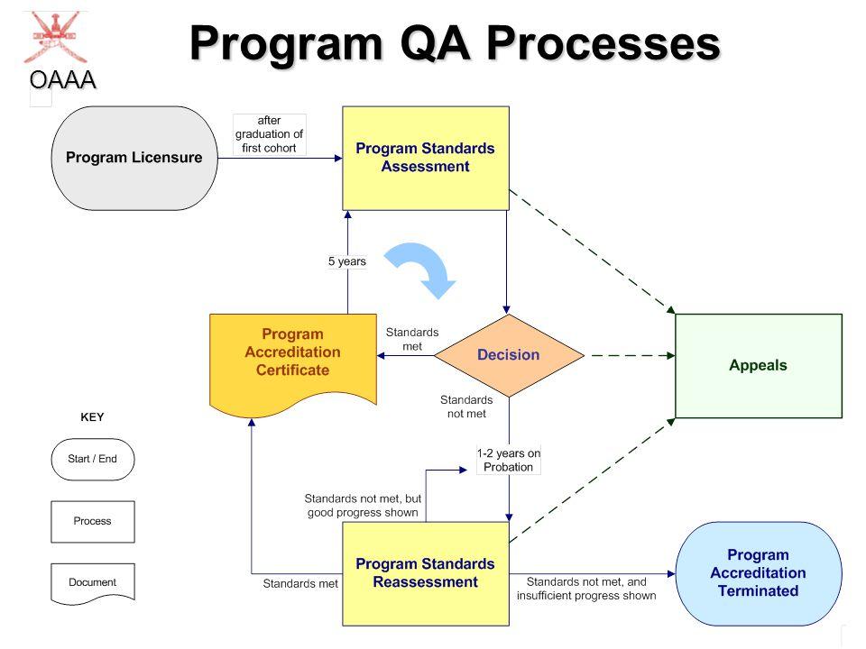 Program QA Processes OAAA