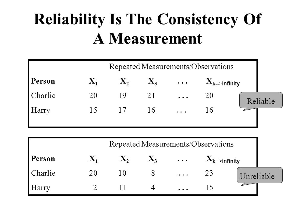Reliability Is The Consistency Of A Measurement