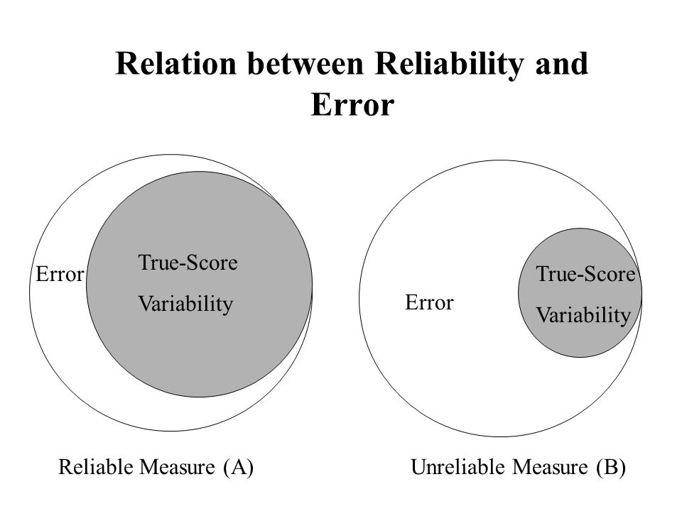 Relation between Reliability and Error
