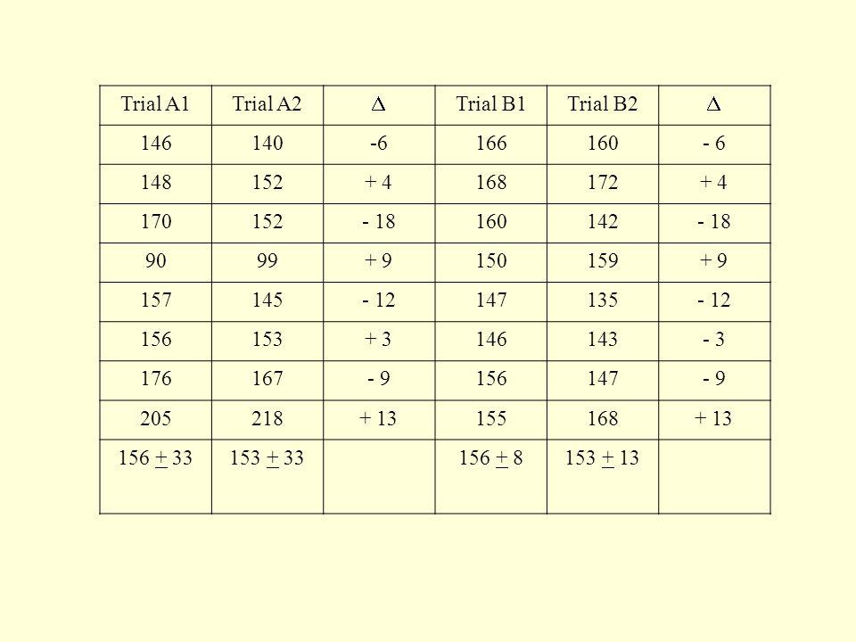 Trial A1 Trial A2.  Trial B1. Trial B2. 146. 140. -6. 166. 160. - 6. 148. 152. + 4. 168.