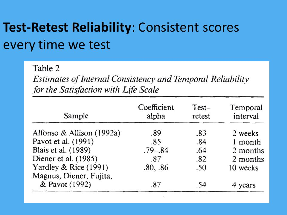 Test-Retest Reliability: Consistent scores every time we test