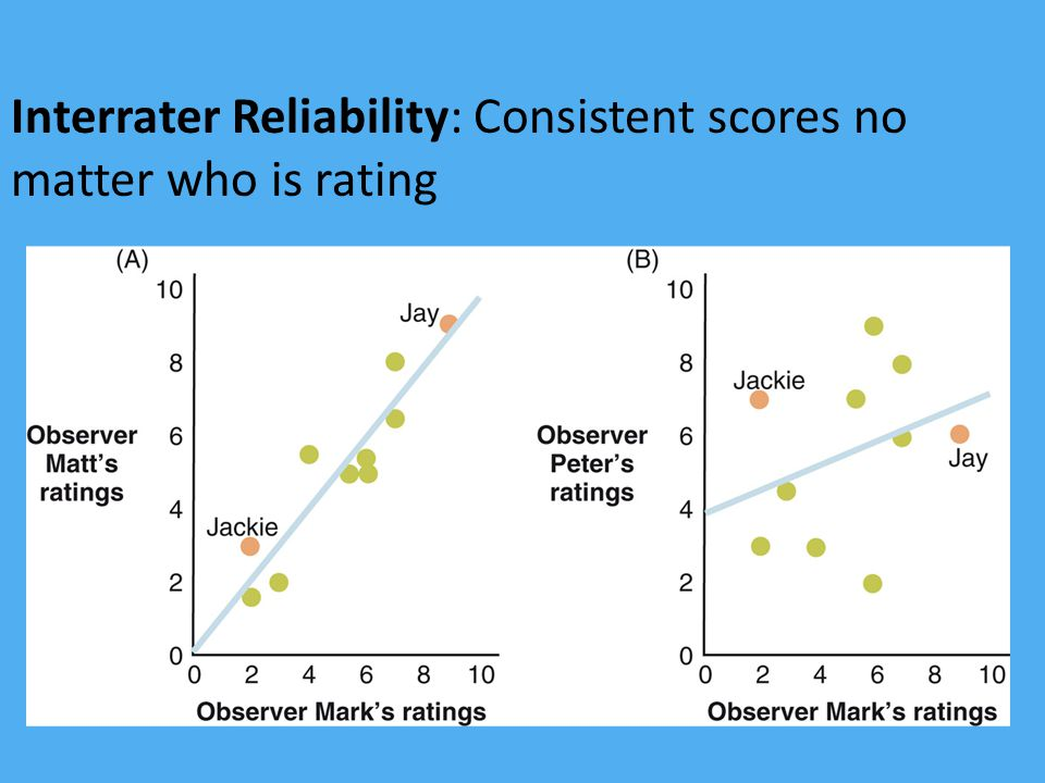 Interrater Reliability: Consistent scores no matter who is rating