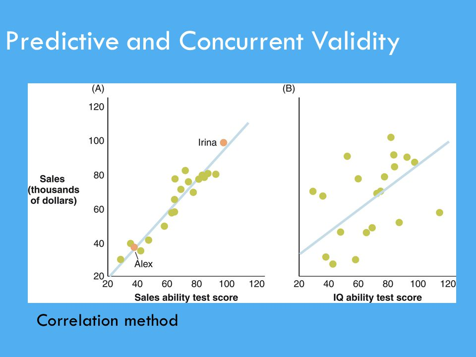 Predictive and Concurrent Validity