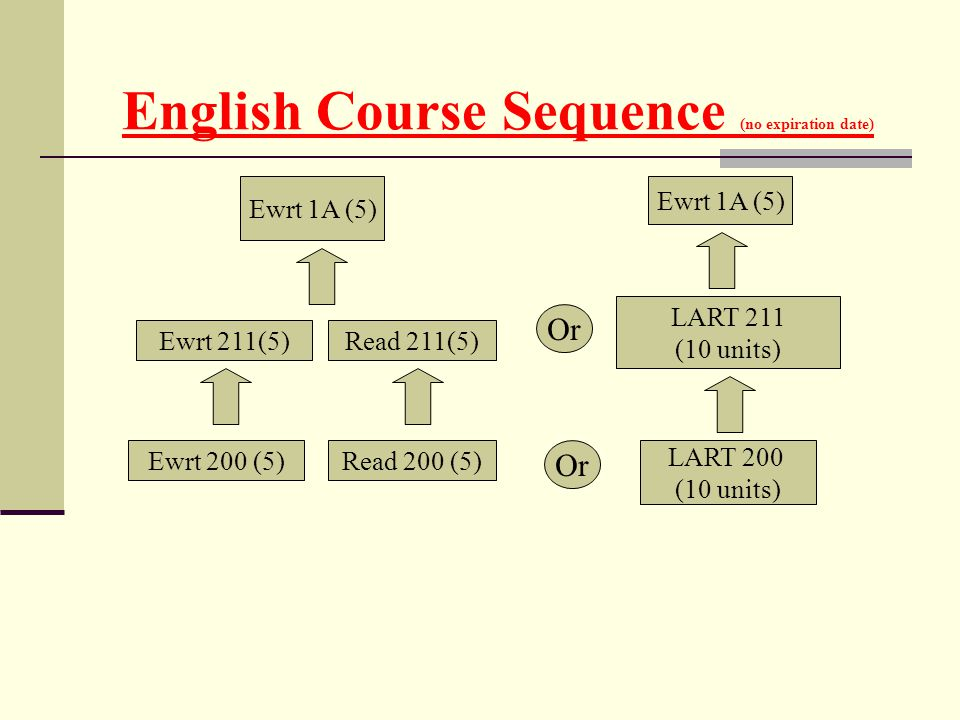 English Course Sequence (no expiration date)