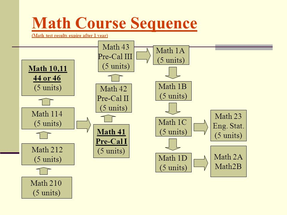 Math Course Sequence (Math test results expire after 1 year)