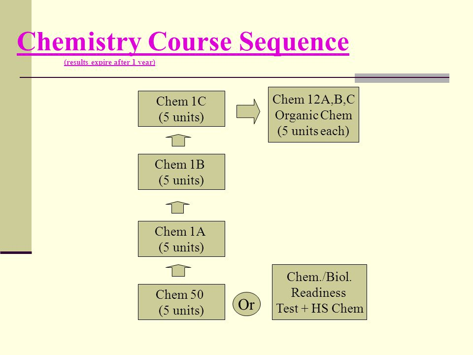 Chemistry Course Sequence (results expire after 1 year)