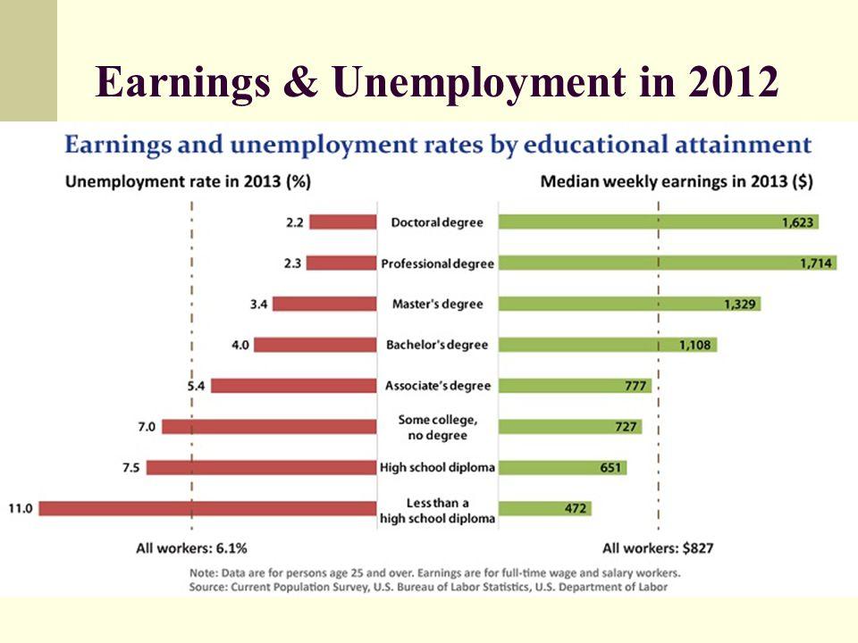 Earnings & Unemployment in 2012