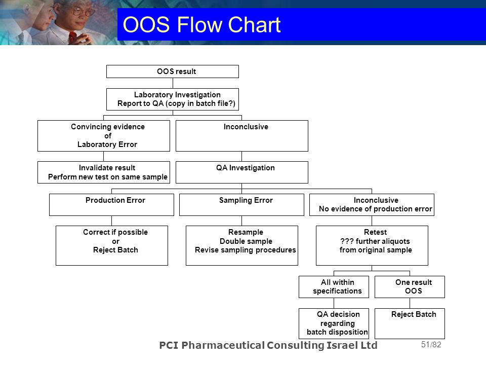 OOS Flow Chart PCI Pharmaceutical Consulting Israel Ltd