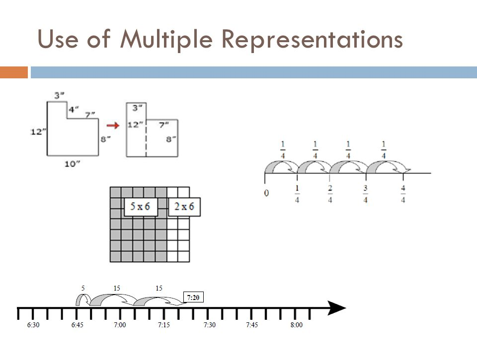 Use of Multiple Representations