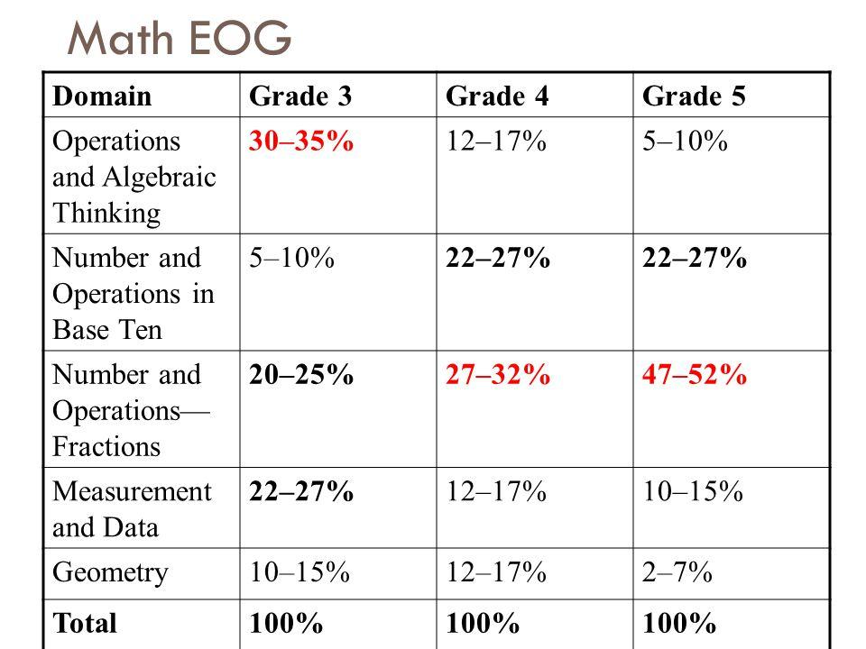 Math EOG Domain Grade 3 Grade 4 Grade 5