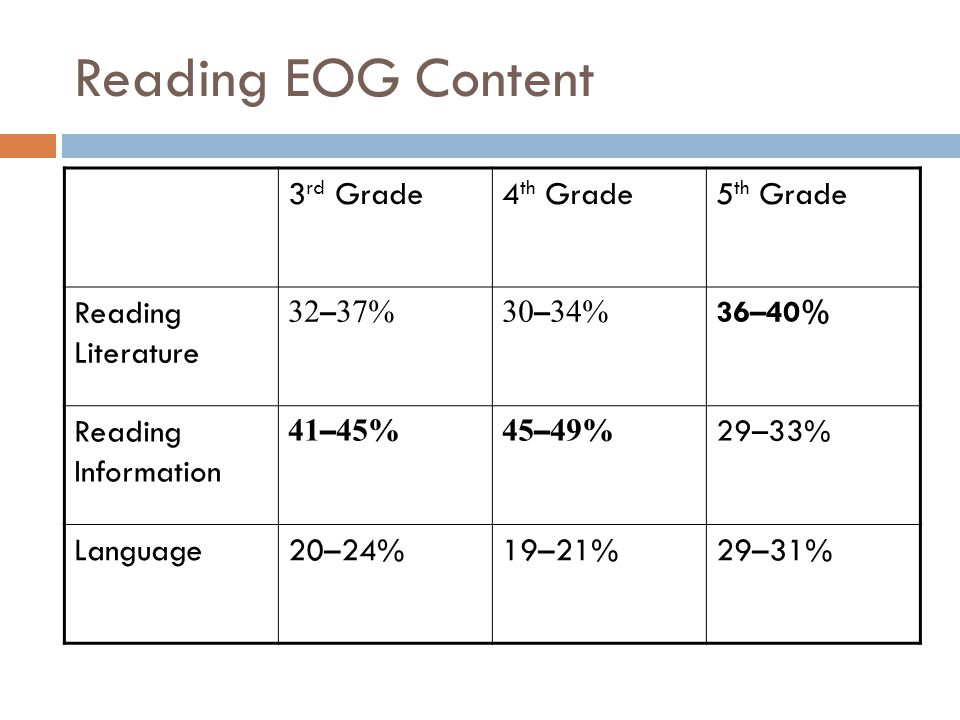 Reading EOG Content 3rd Grade 4th Grade 5th Grade Reading Literature