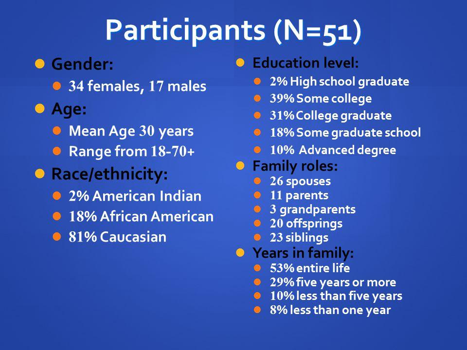 Participants (N=51) Gender: Age: Race/ethnicity: Education level: