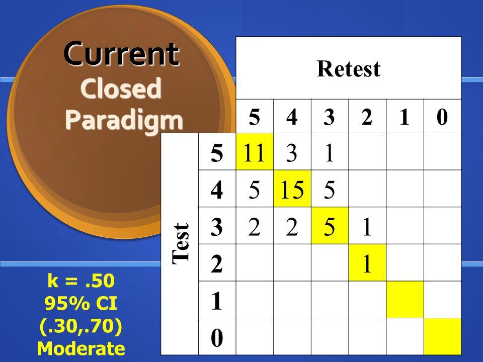 Current Closed Paradigm