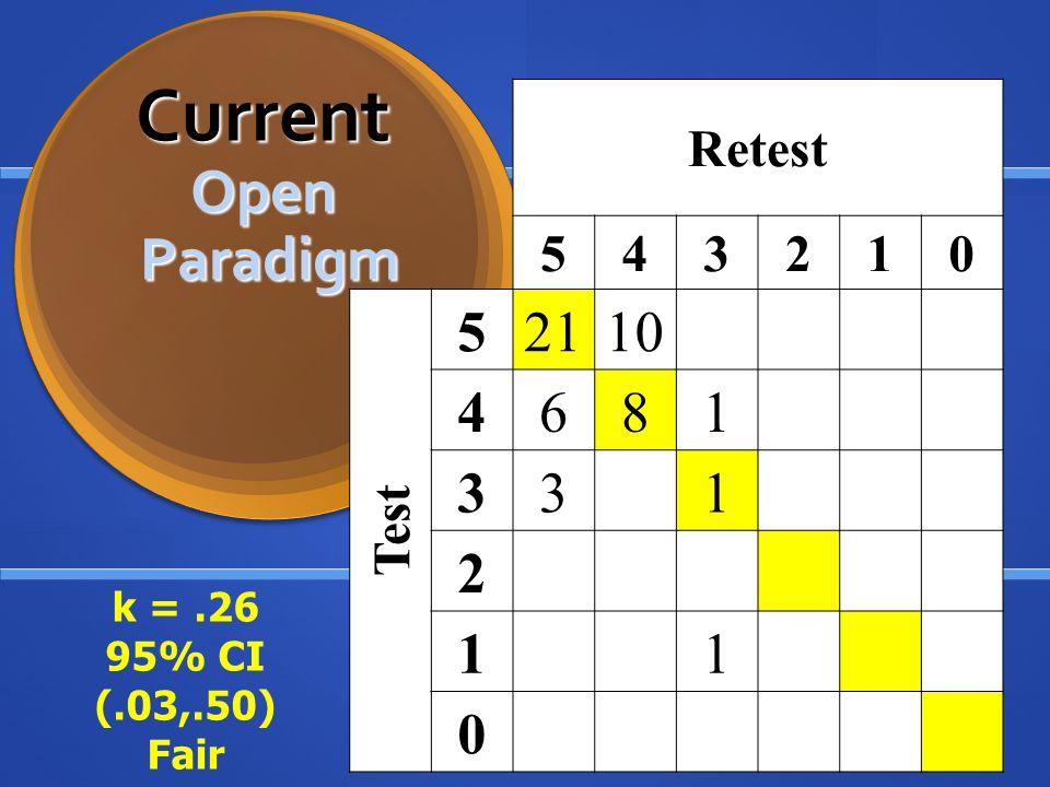 Current Open Paradigm 21 10 6 8 Retest 5 4 3 2 1 Test