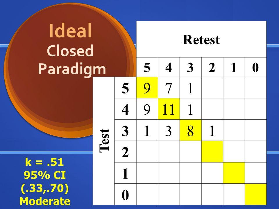 Ideal Closed Paradigm 9 7 11 8 Retest 5 4 3 2 1 Test